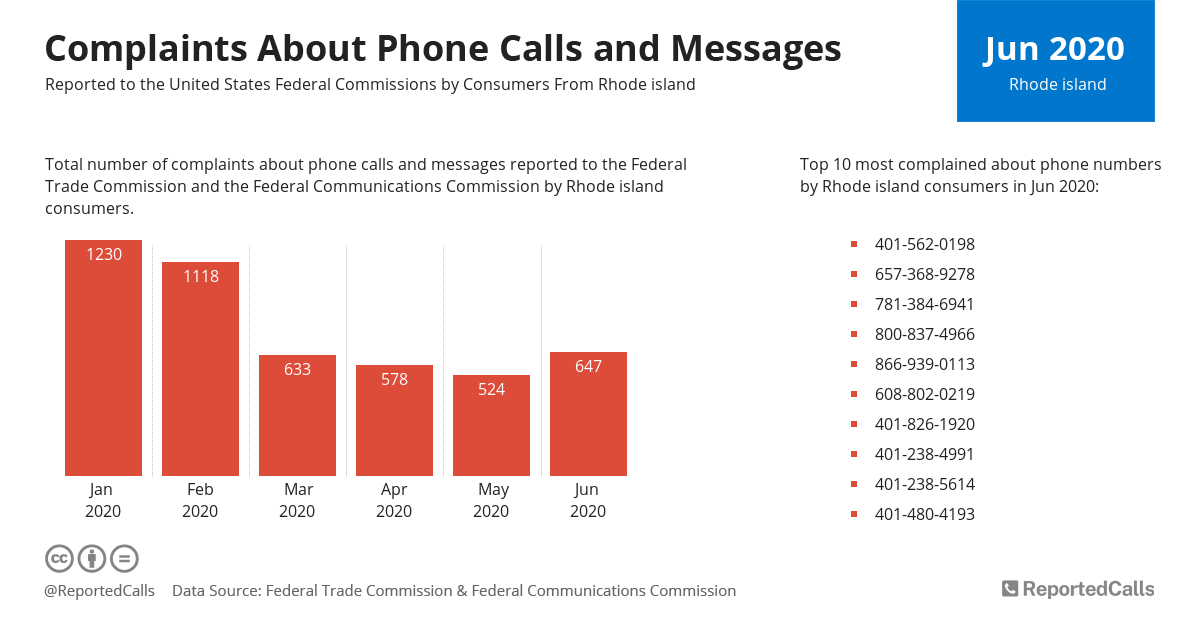 Infographic: Complaints about phone calls and messages from Rhode Island (June 2020) | ReportedCalls