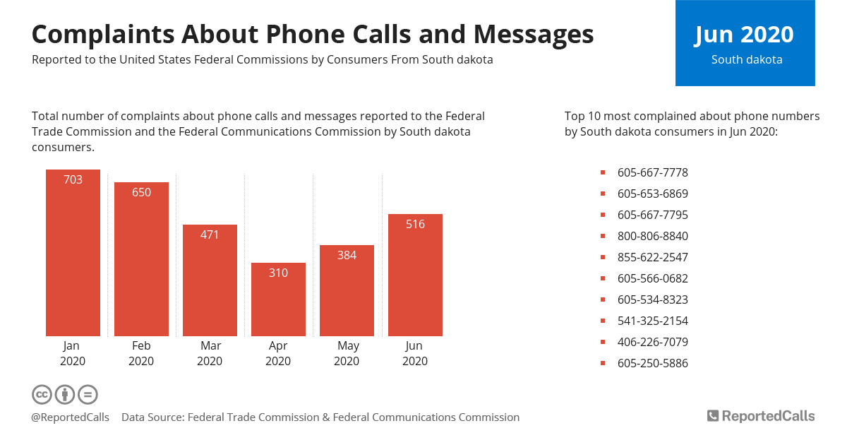 Infographic: Complaints about phone calls and messages from South Dakota (June 2020)   ReportedCalls