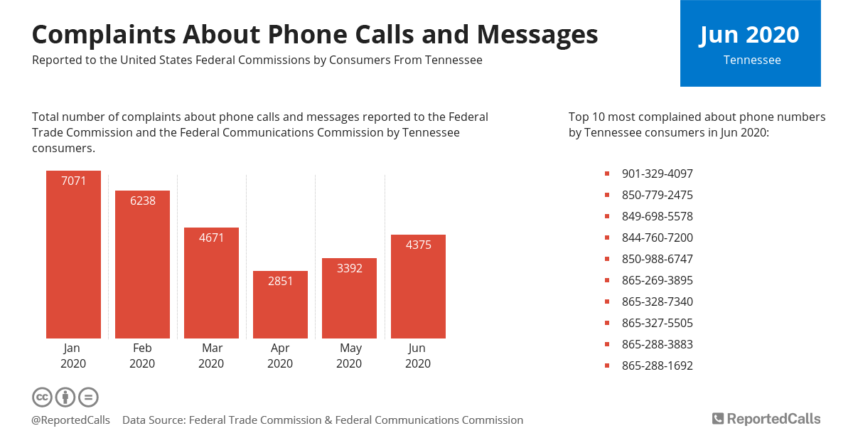 Infographic: Complaints about phone calls and messages from Tennessee (June 2020) | ReportedCalls