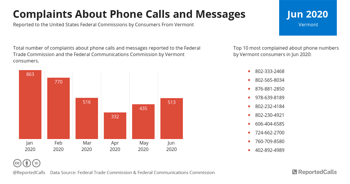 Infographic: Complaints about phone calls and messages from Vermont (June 2020)   ReportedCalls