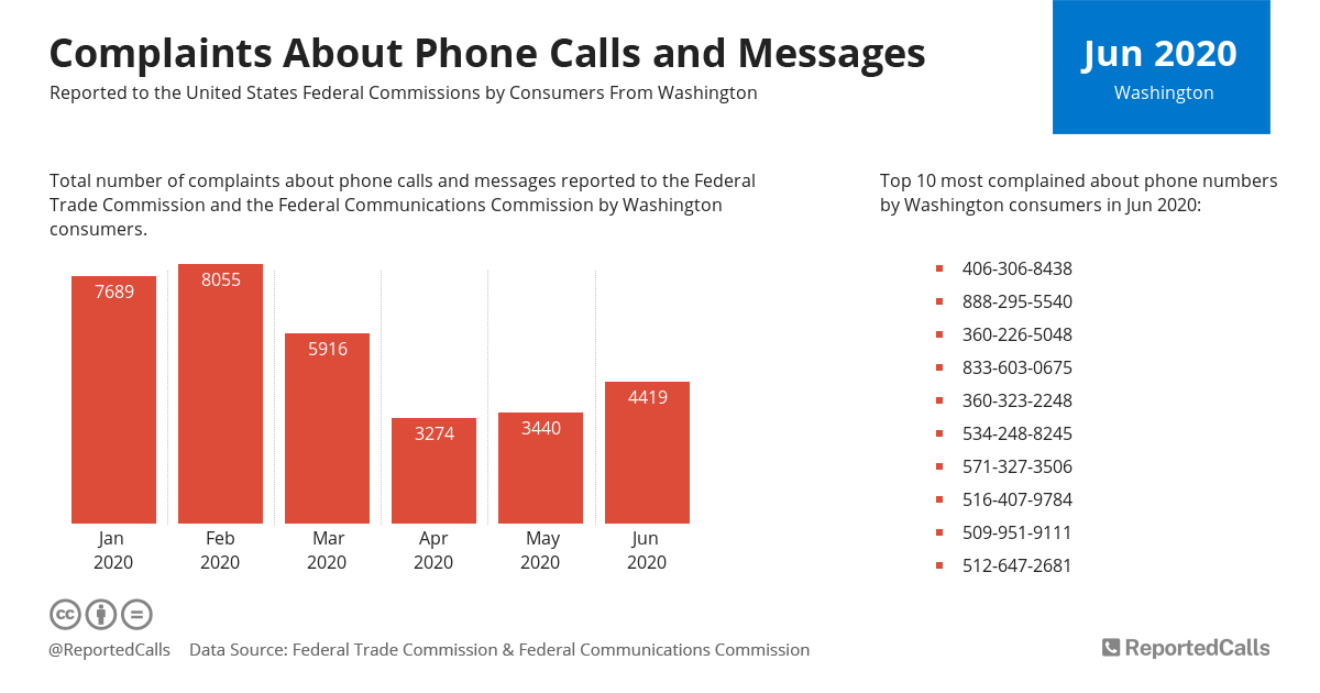 Infographic: Complaints about phone calls and messages from Washington (June 2020) | ReportedCalls