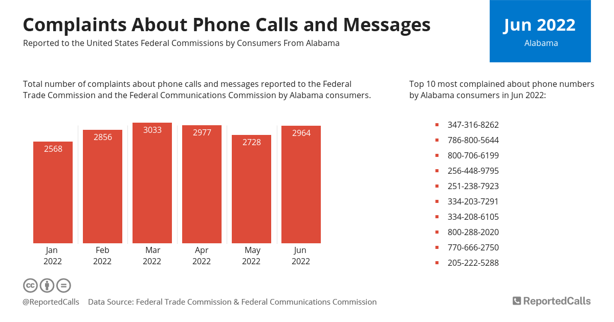 Infographic: Complaints about phone calls and messages from Alabama (May 2021) | ReportedCalls