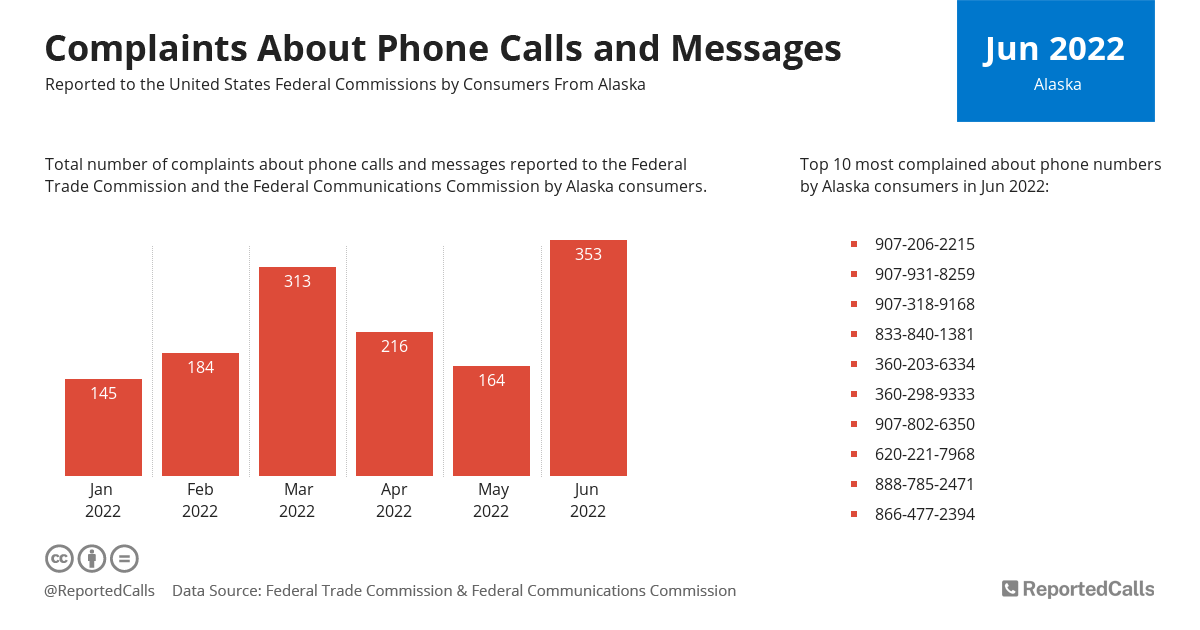 Infographic: Complaints about phone calls and messages from Alaska (July 2020) | ReportedCalls