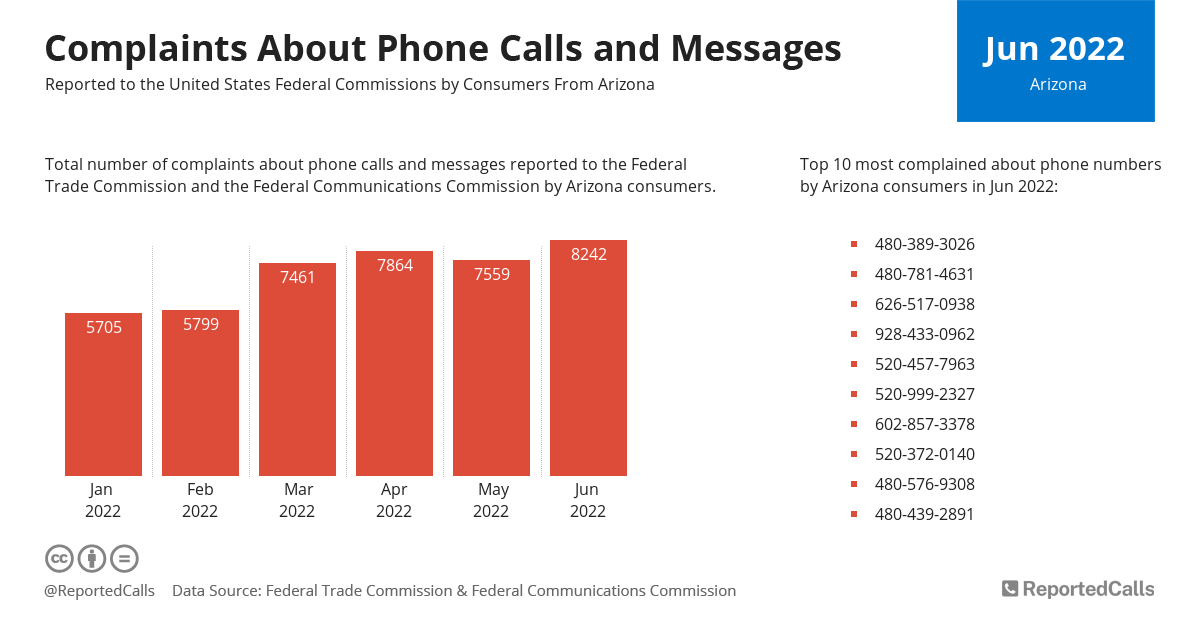 Infographic: Complaints about phone calls and messages from Arizona (March 2021) | ReportedCalls