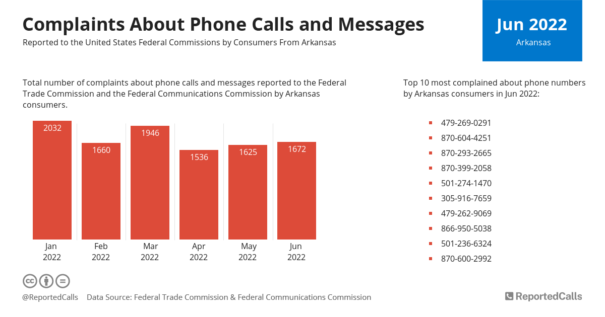 Infographic: Complaints about phone calls and messages from Arkansas (September 2021) | ReportedCalls