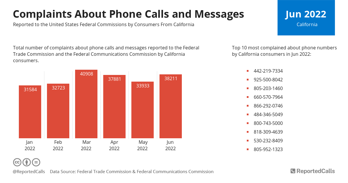 Infographic: Complaints about phone calls and messages from California (August 2020) | ReportedCalls
