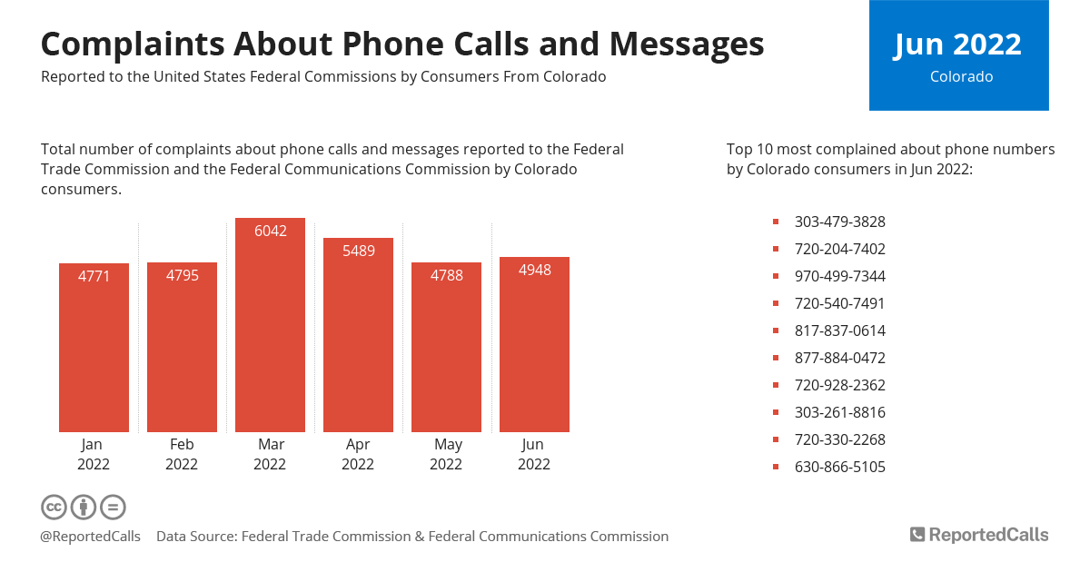 Infographic: Complaints about phone calls and messages from Colorado (July 2020) | ReportedCalls
