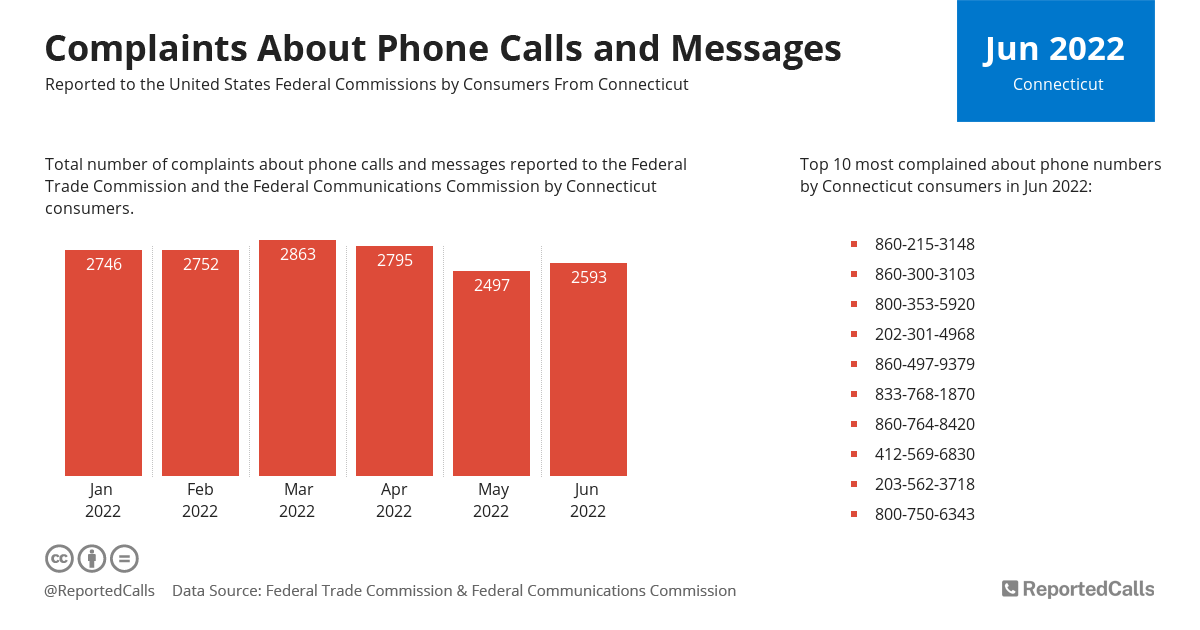 Infographic: Complaints about phone calls and messages from Connecticut (April 2021) | ReportedCalls