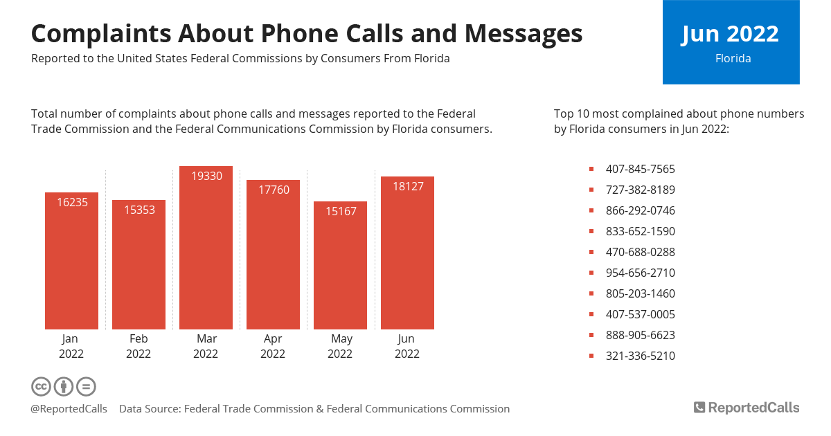 Infographic: Complaints about phone calls and messages from Florida (August 2020) | ReportedCalls