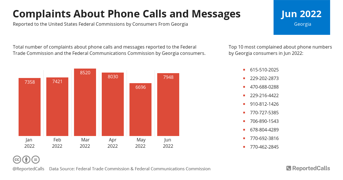 Infographic: Complaints about phone calls and messages from Georgia (March 2021) | ReportedCalls