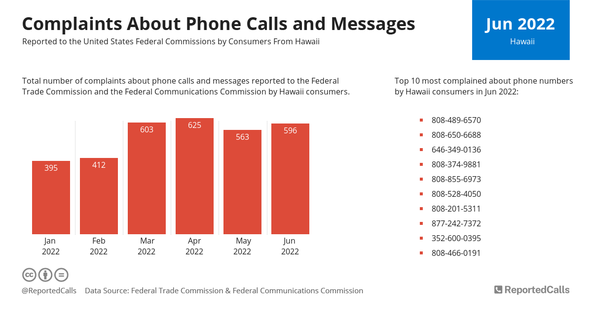 Infographic: Complaints about phone calls and messages from Hawaii (March 2021) | ReportedCalls