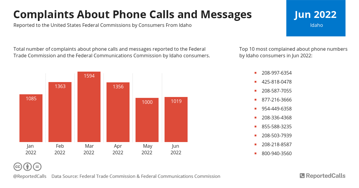 Infographic: Complaints about phone calls and messages from Idaho (January 2021) | ReportedCalls