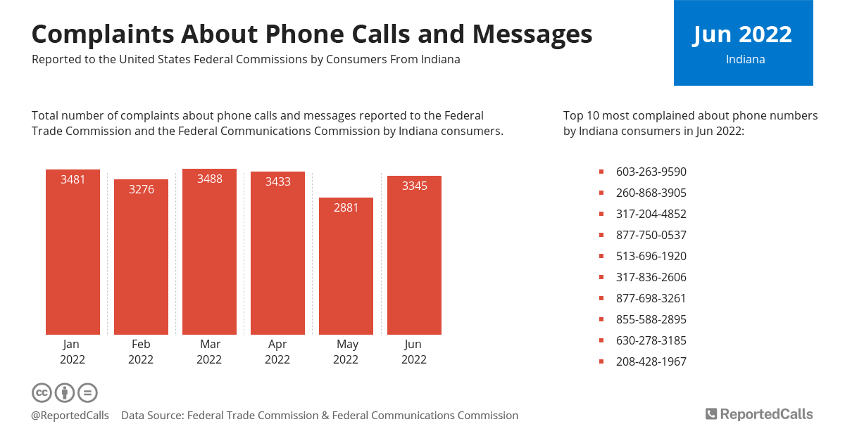 Infographic: Complaints about phone calls and messages from Indiana (November 2020) | ReportedCalls
