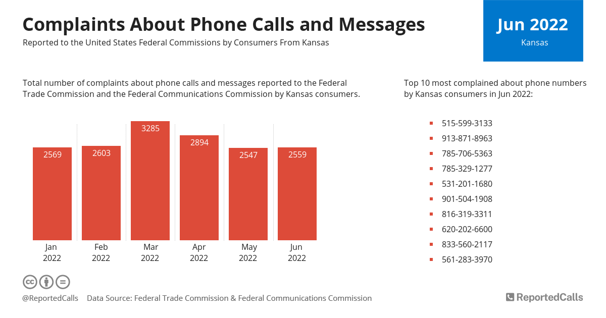 Infographic: Complaints about phone calls and messages from Kansas (October 2020) | ReportedCalls