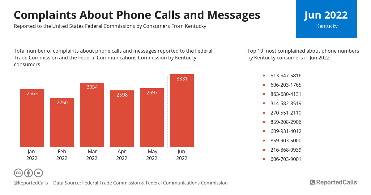 Infographic: Complaints about phone calls and messages from Kentucky (September 2021) | ReportedCalls