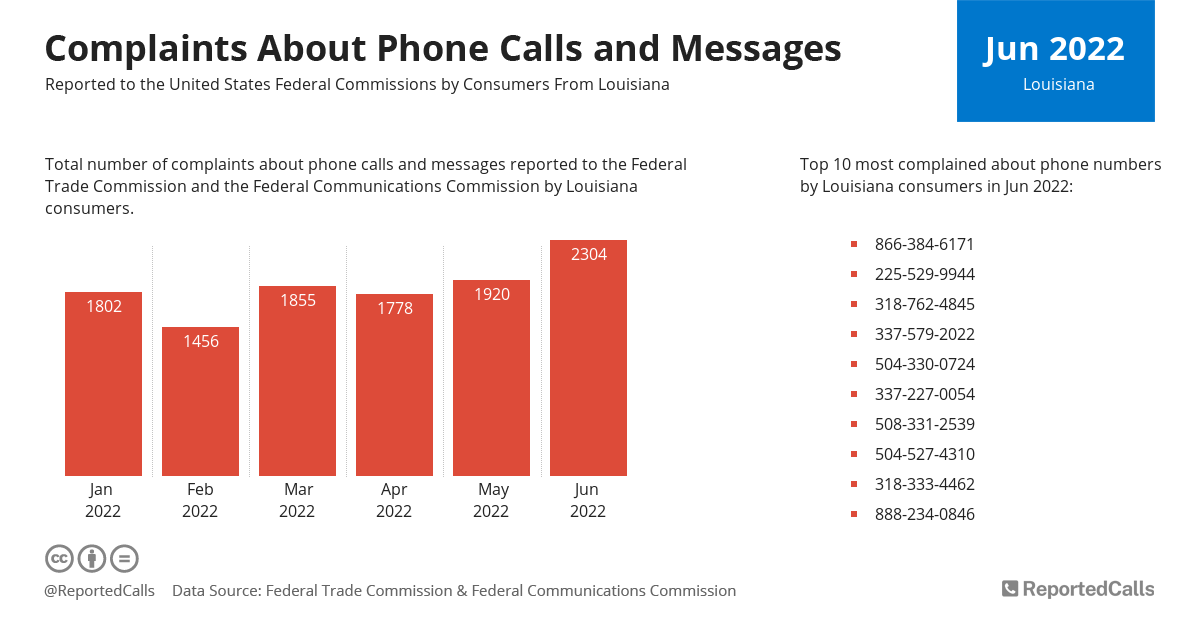 Infographic: Complaints about phone calls and messages from Louisiana (January 2021) | ReportedCalls