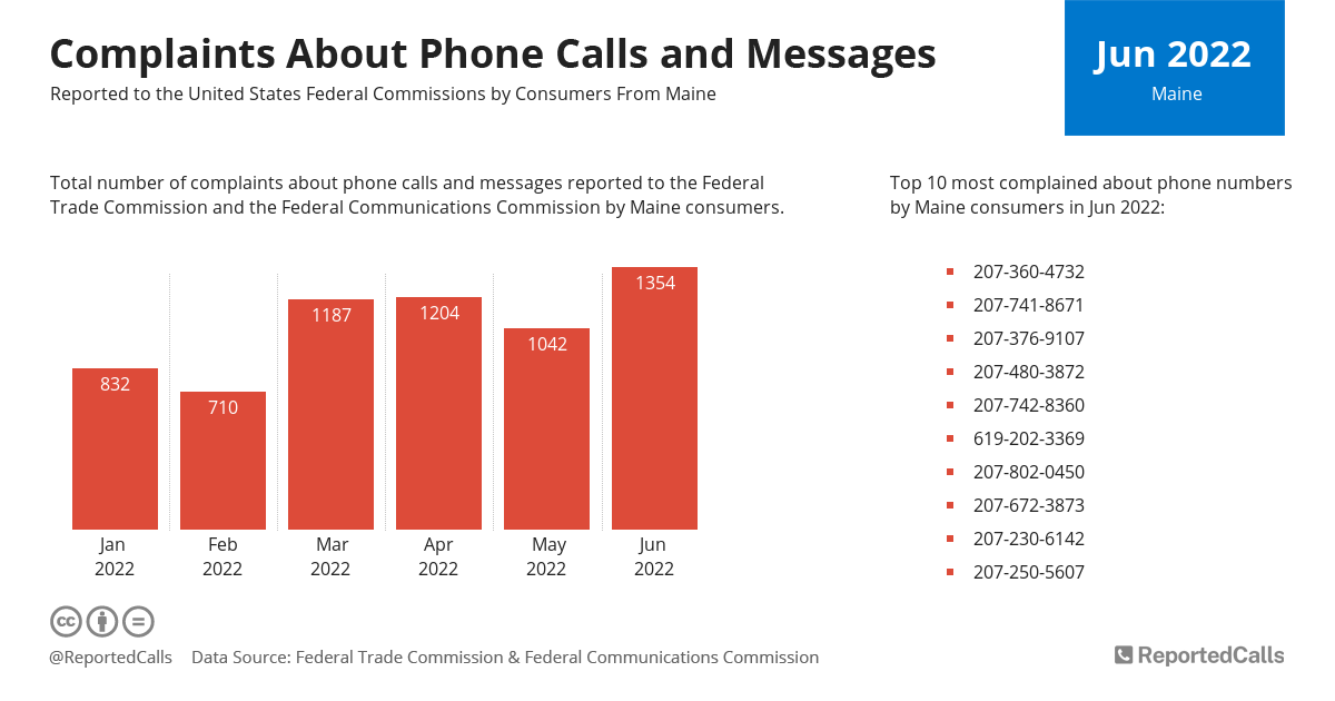 Infographic: Complaints about phone calls and messages from Maine (July 2020) | ReportedCalls