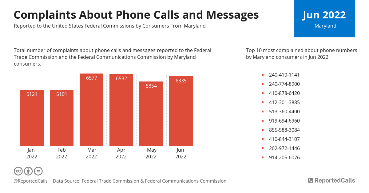 Infographic: Complaints about phone calls and messages from Maryland (August 2020) | ReportedCalls