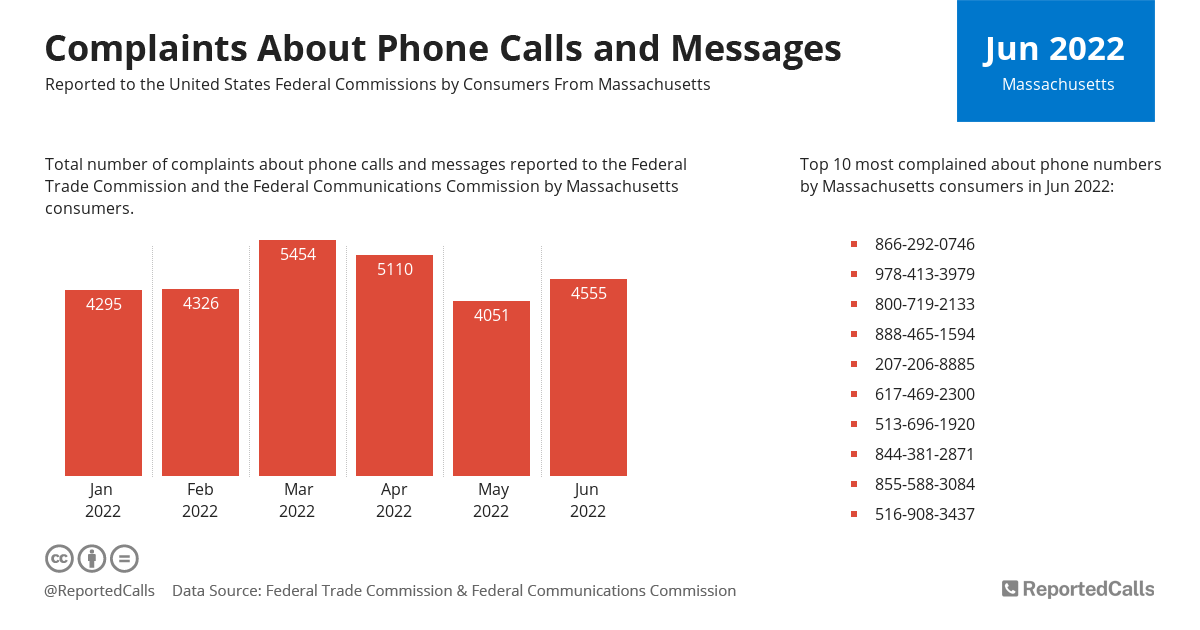 Infographic: Complaints about phone calls and messages from Massachusetts (April 2021) | ReportedCalls