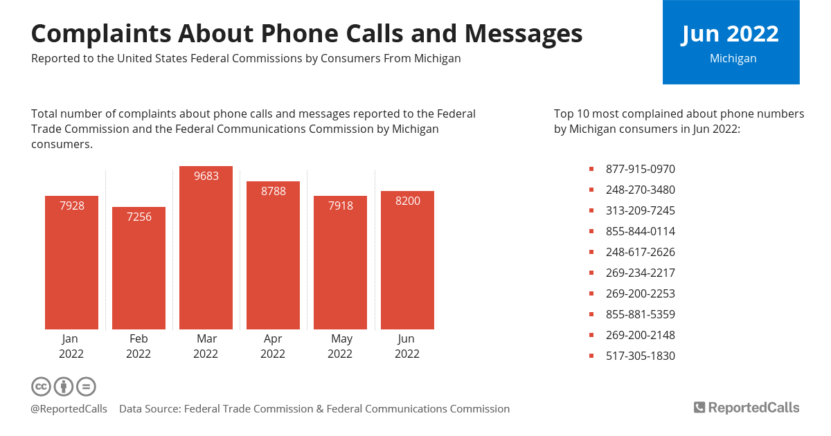 Infographic: Complaints about phone calls and messages from Michigan | ReportedCalls