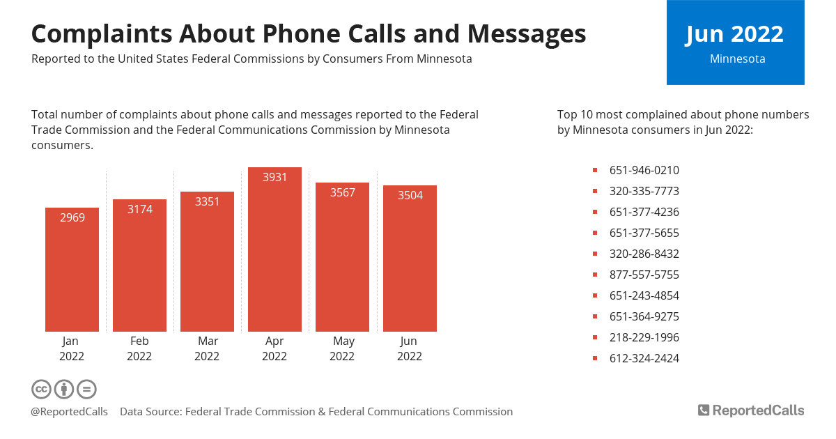 Infographic: Complaints about phone calls and messages from Minnesota (August 2020) | ReportedCalls
