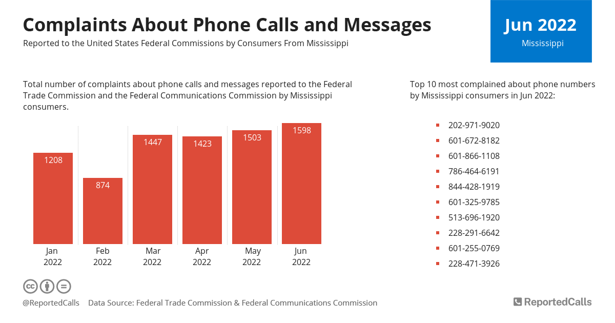 Infographic: Complaints about phone calls and messages from Mississippi (February 2021) | ReportedCalls