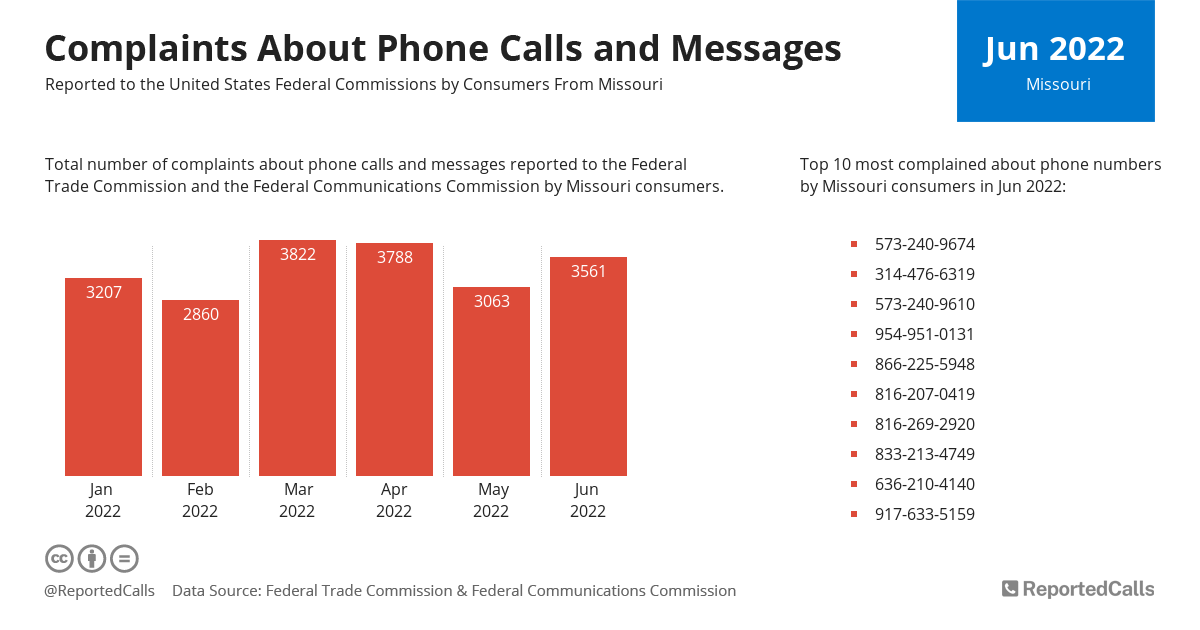 Infographic: Complaints about phone calls and messages from Missouri (April 2021) | ReportedCalls