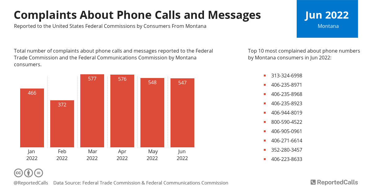 Infographic: Complaints about phone calls and messages from Montana (February 2021) | ReportedCalls