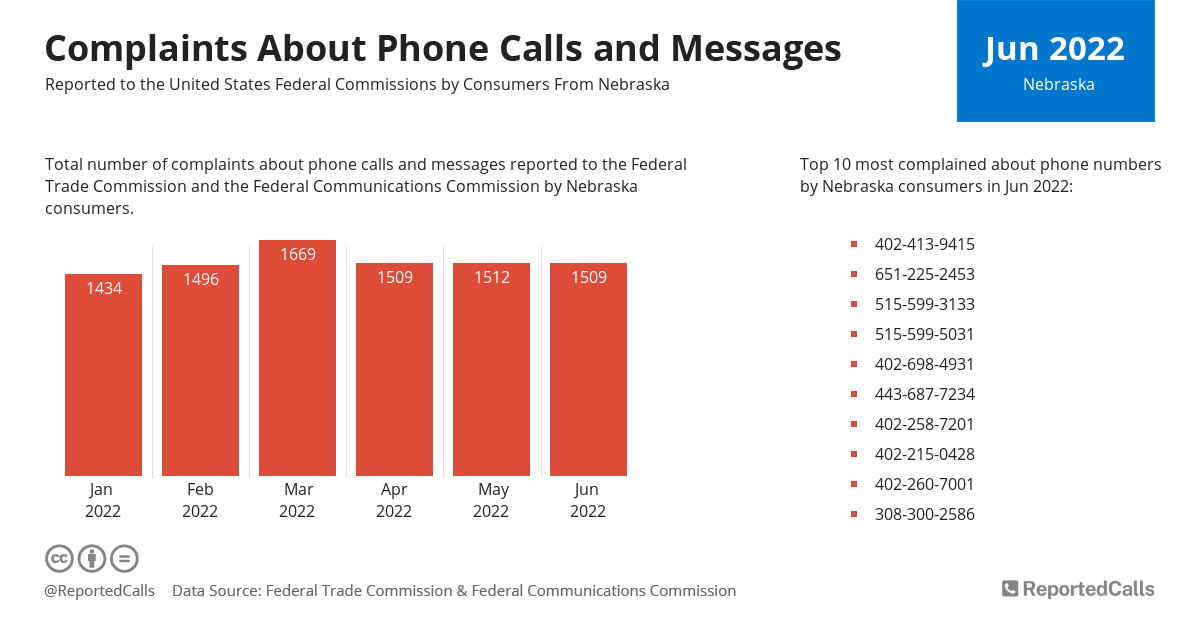 Infographic: Complaints about phone calls and messages from Nebraska (January 2021) | ReportedCalls