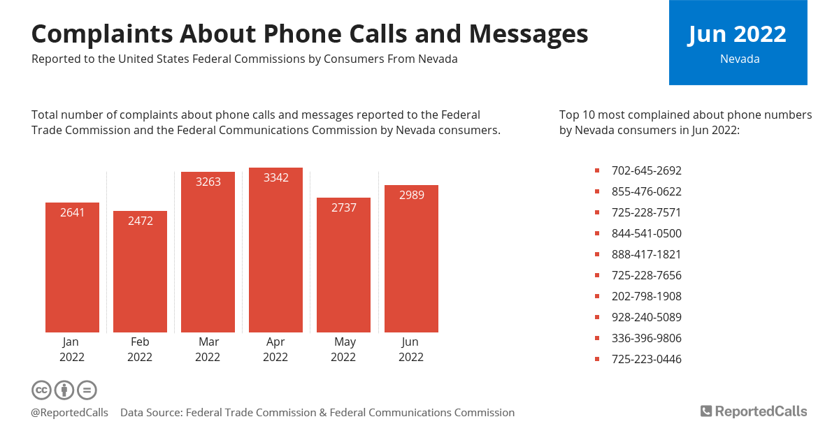 Infographic: Complaints about phone calls and messages from Nevada (February 2021) | ReportedCalls