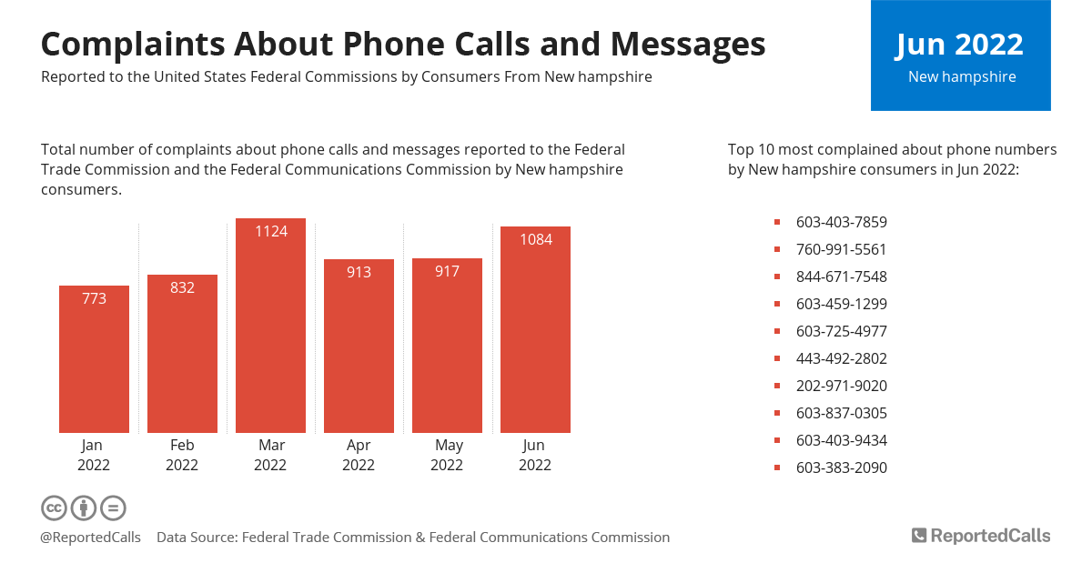Infographic: Complaints about phone calls and messages from New Hampshire (March 2021) | ReportedCalls