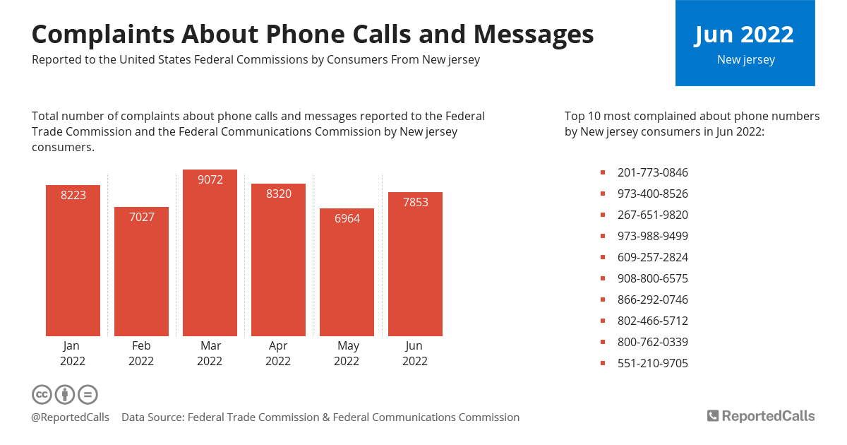 Infographic: Complaints about phone calls and messages from New Jersey (December 2020) | ReportedCalls