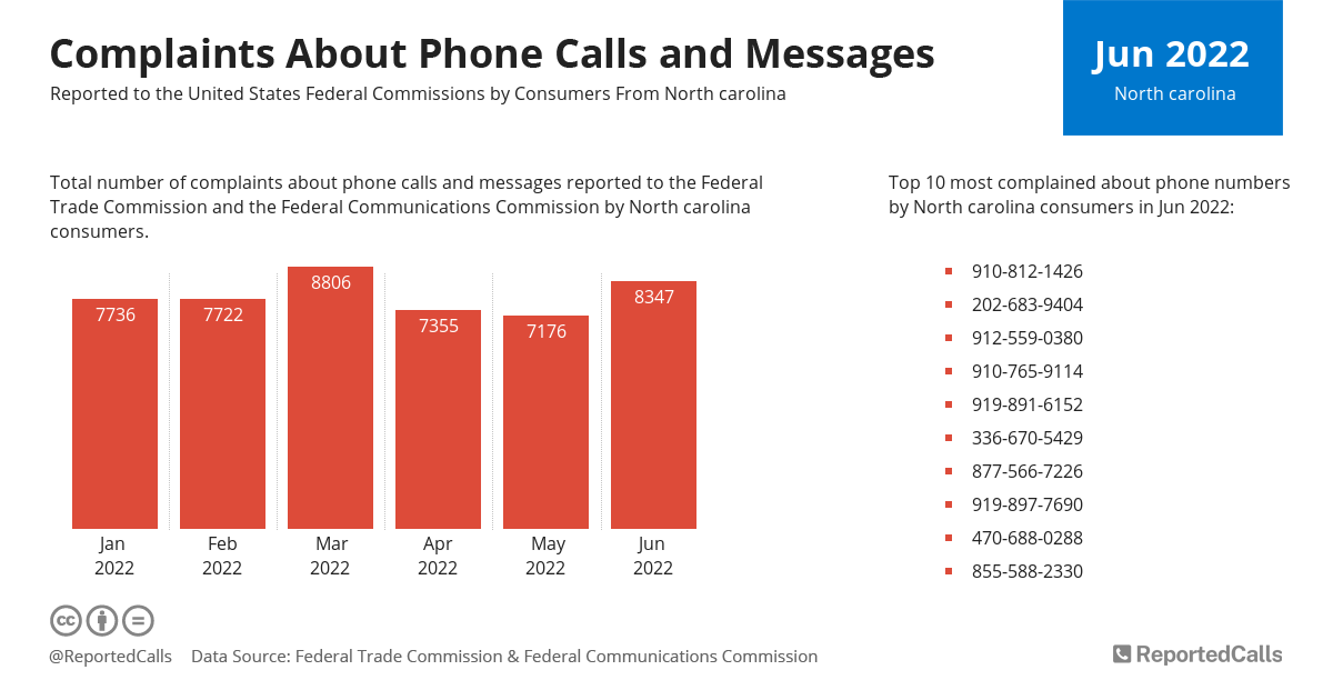 Infographic: Complaints about phone calls and messages from North Carolina (April 2021) | ReportedCalls