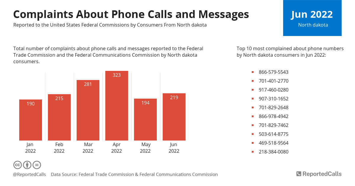 Infographic: Complaints about phone calls and messages from North Dakota (August 2020) | ReportedCalls