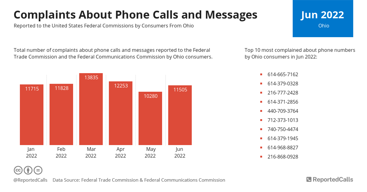 Infographic: Complaints about phone calls and messages from Ohio (April 2021) | ReportedCalls