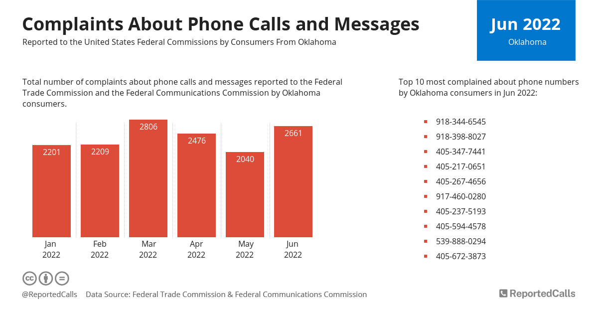 Infographic: Complaints about phone calls and messages from Oklahoma (August 2020) | ReportedCalls