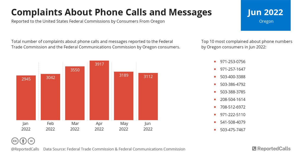 Infographic: Complaints about phone calls and messages from Oregon (August 2020) | ReportedCalls