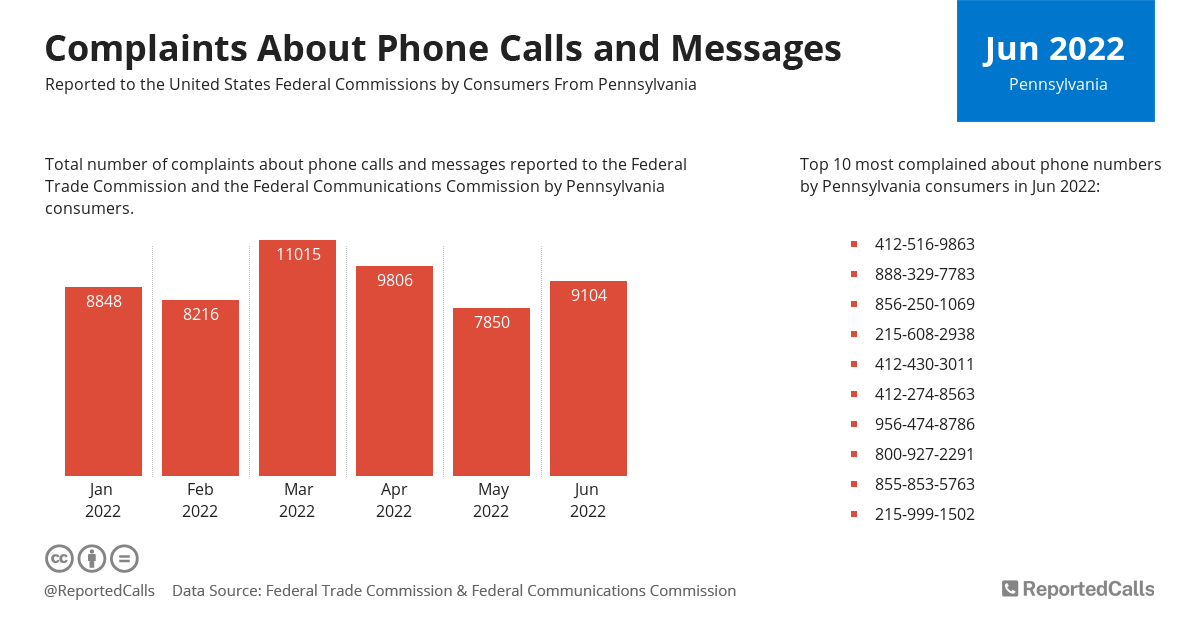 Infographic: Complaints about phone calls and messages from Pennsylvania (August 2020) | ReportedCalls