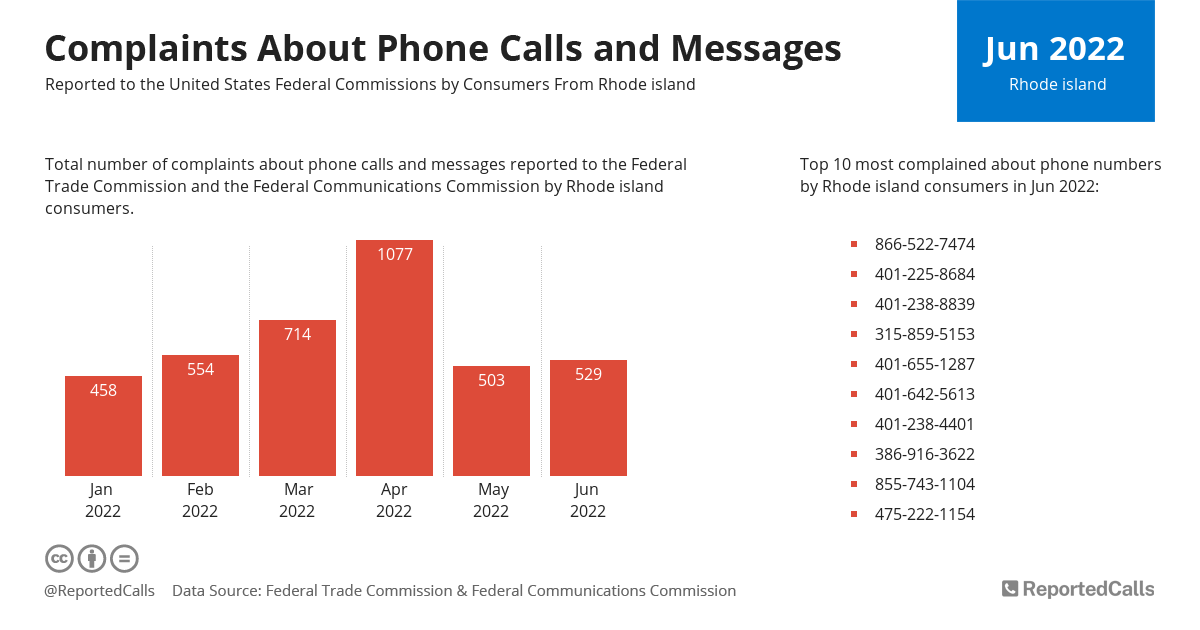 Infographic: Complaints about phone calls and messages from Rhode Island (April 2021) | ReportedCalls