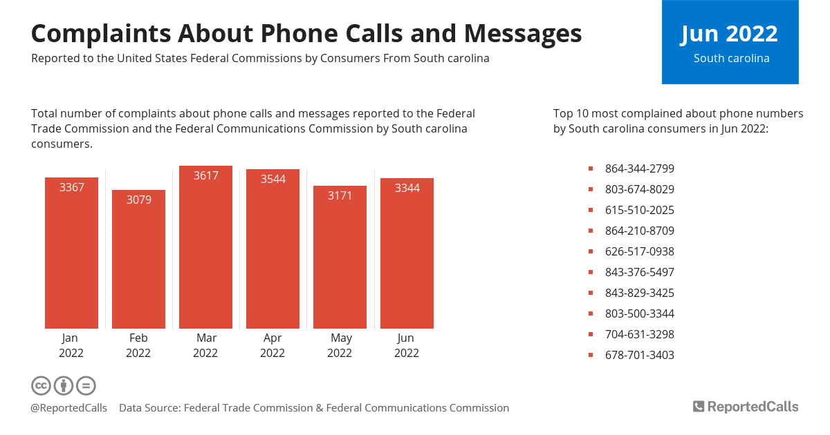 Infographic: Complaints about phone calls and messages from South Carolina | ReportedCalls