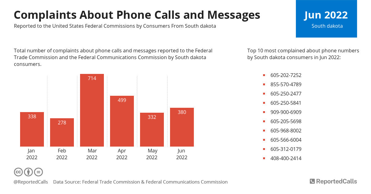 Infographic: Complaints about phone calls and messages from South Dakota (September 2021) | ReportedCalls