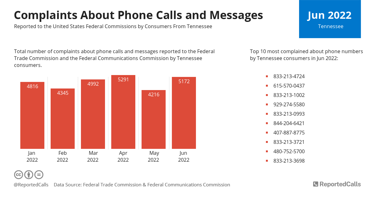 Infographic: Complaints about phone calls and messages from Tennessee (August 2020) | ReportedCalls
