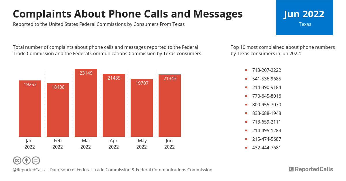 Infographic: Complaints about phone calls and messages from Texas (September 2020) | ReportedCalls