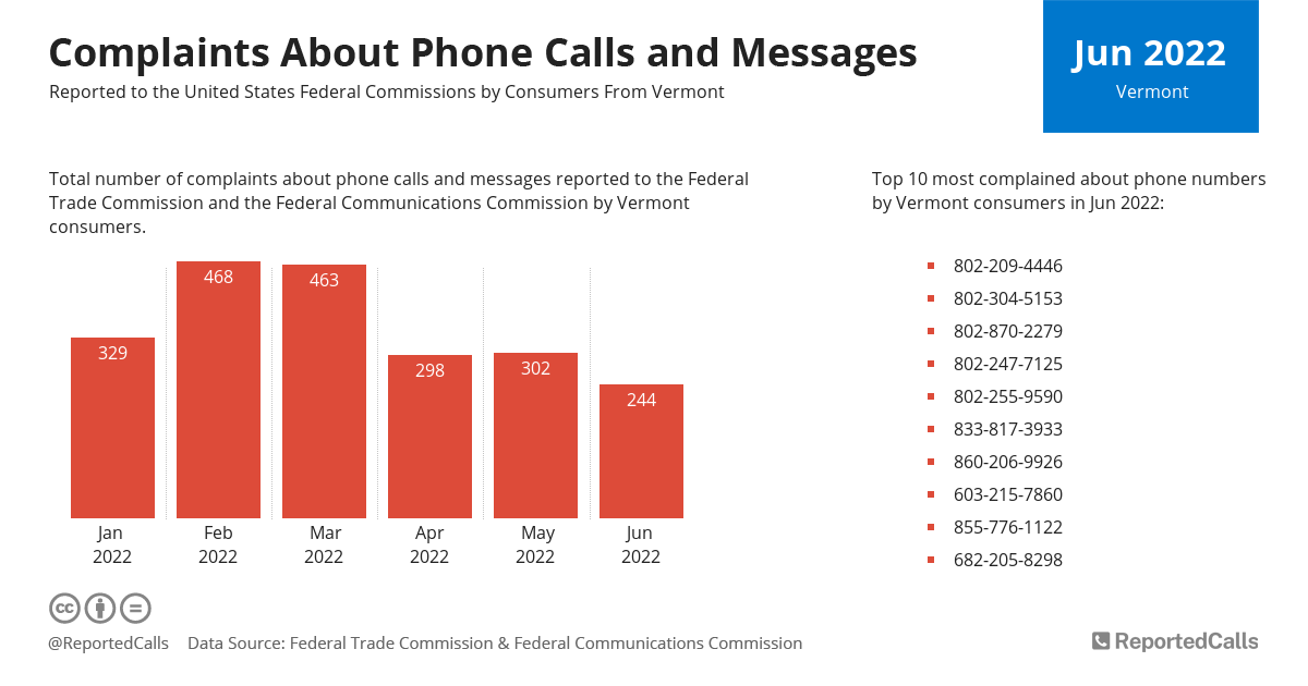 Infographic: Complaints about phone calls and messages from Vermont (January 2021) | ReportedCalls