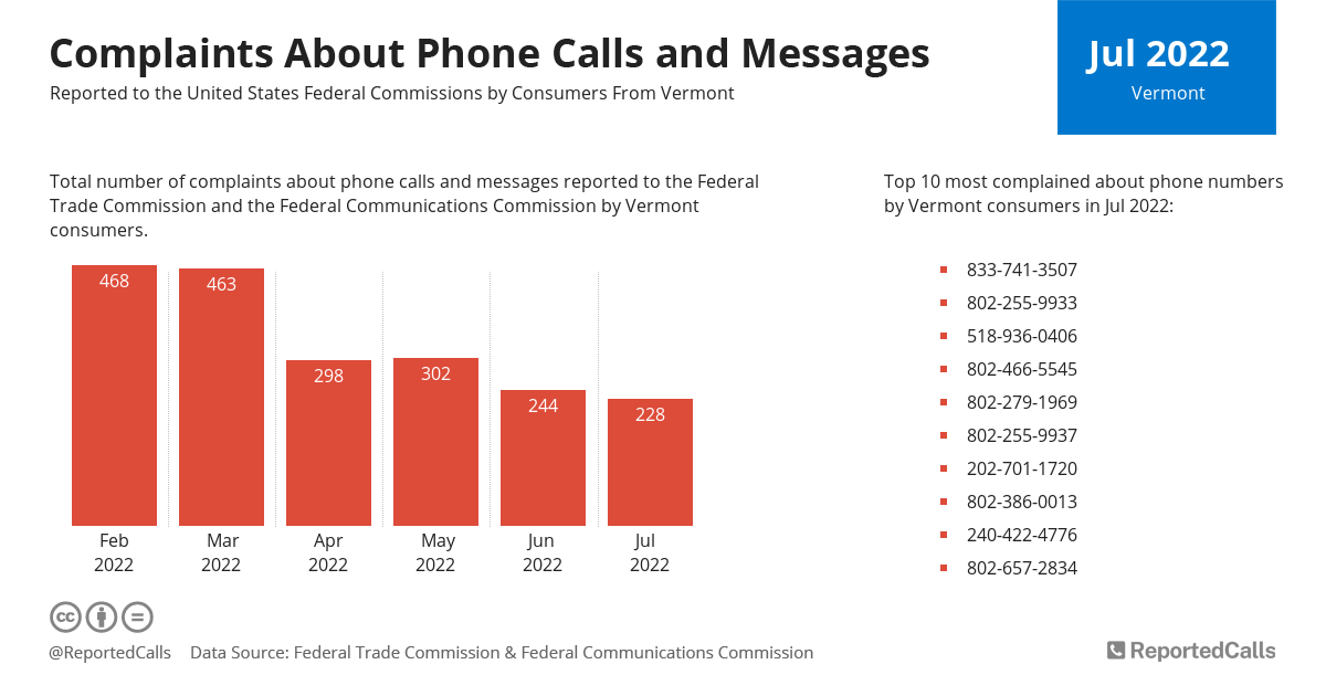 Infographic: Complaints about phone calls and messages from Vermont (April 2021) | ReportedCalls