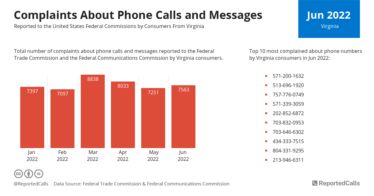 Infographic: Complaints about phone calls and messages from Virginia (January 2021) | ReportedCalls