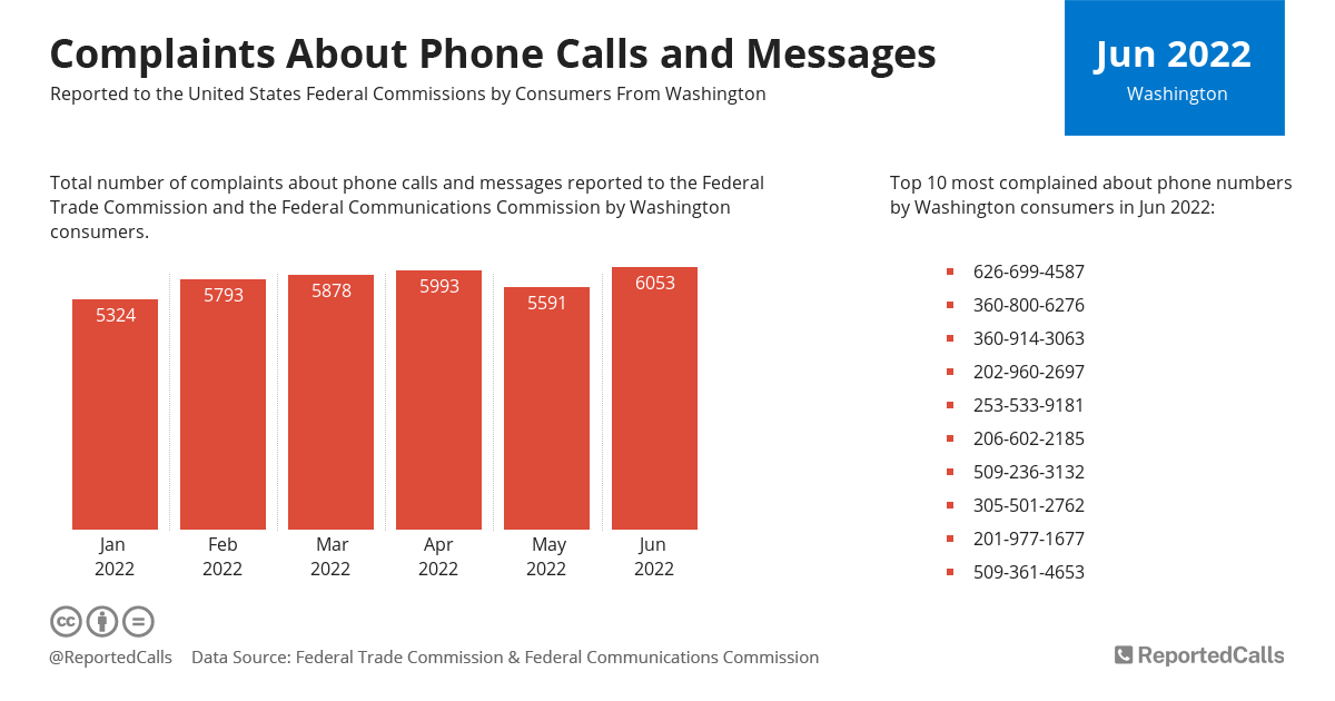 Infographic: Complaints about phone calls and messages from Washington (October 2020) | ReportedCalls