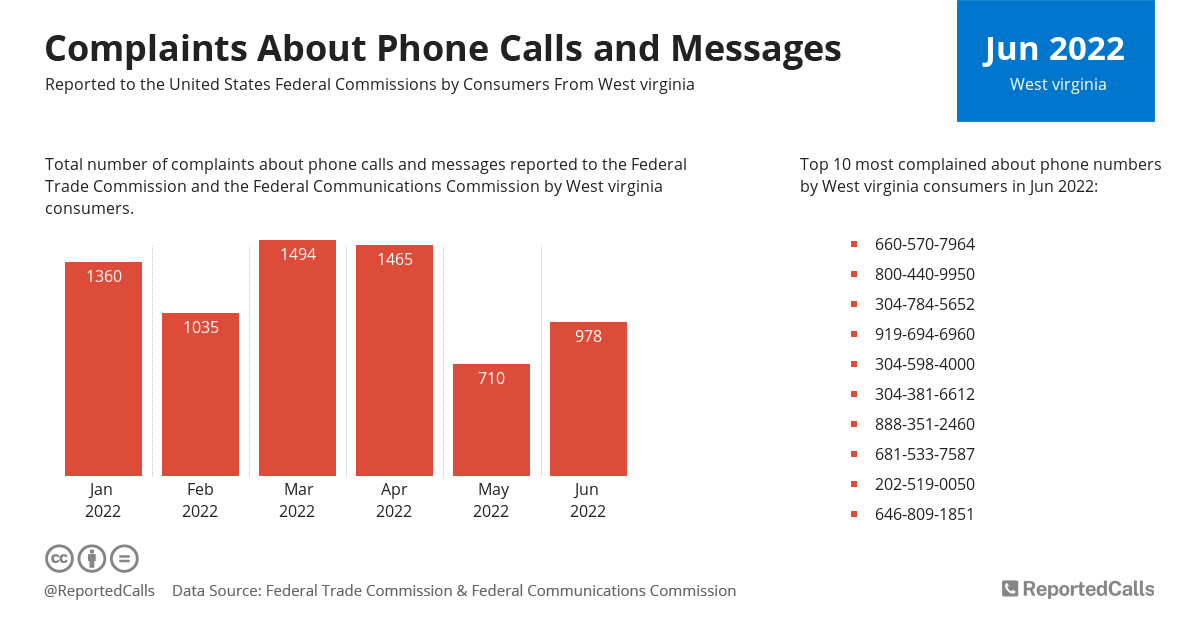 Infographic: Complaints about phone calls and messages from West Virginia (July 2020) | ReportedCalls