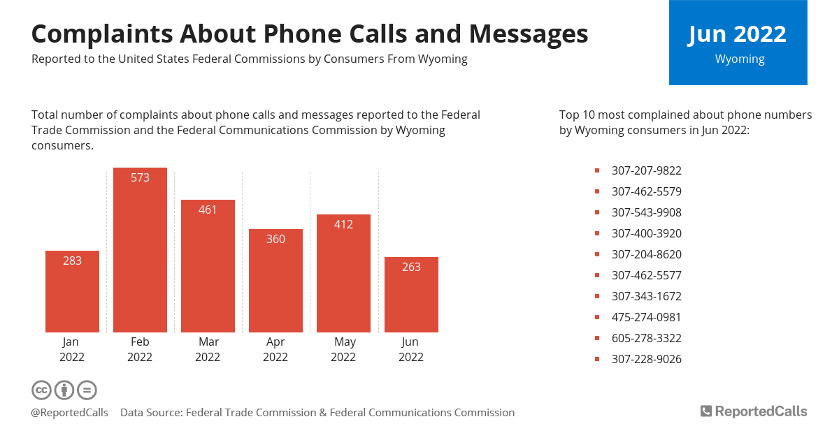 Infographic: Complaints about phone calls and messages from Wyoming (February 2021) | ReportedCalls
